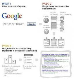 Funcionamiento de Google